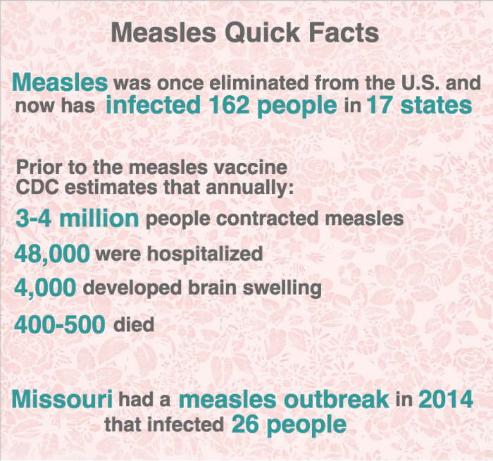 Measles Quick Facts