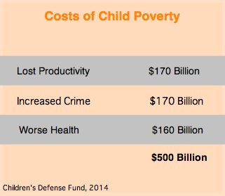 Childhood Poverty Parental Abuse Cost >> Poverty S Impact On Missouri S Children
